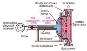 вакуумный насос
