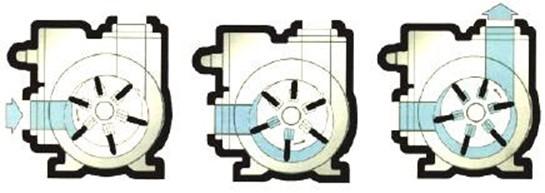 принцип работы пластинчато-роторных насосов