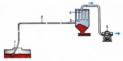 область применения воздуходувок